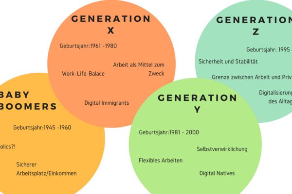 Bild zum Beitrag: Generationsübergreifendes Arbeiten